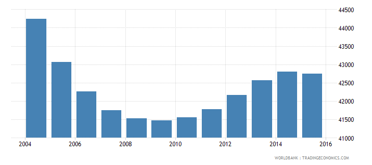 suriname population ages 13 17 total wb data