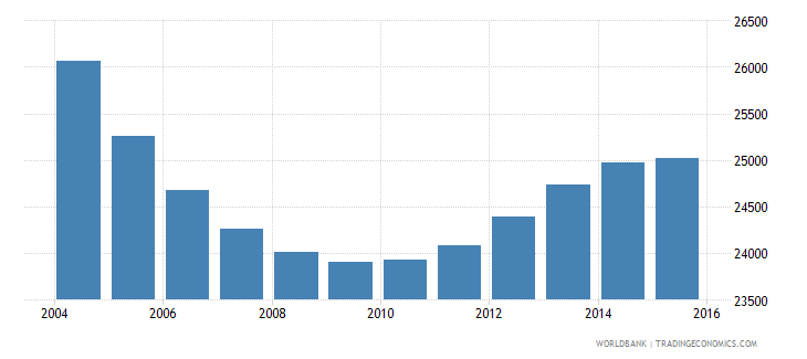 suriname population ages 13 18 female wb data