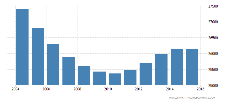 suriname population ages 13 18 male wb data