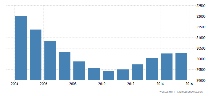suriname population ages 13 19 male wb data