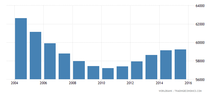 suriname population ages 13 19 total wb data