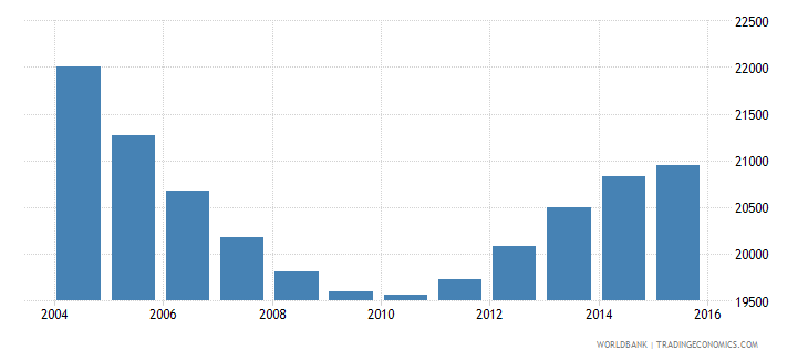 suriname population ages 14 18 female wb data