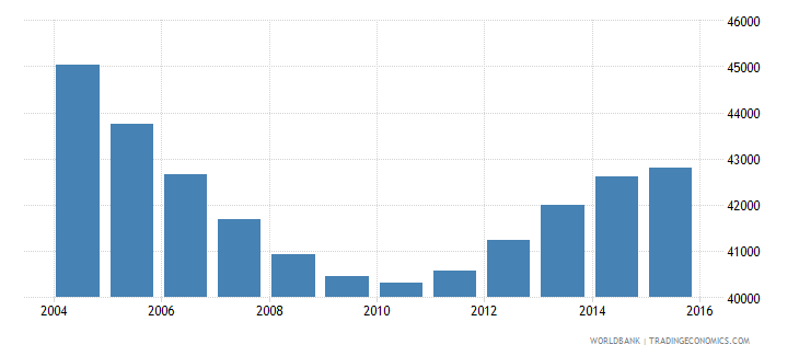 suriname population ages 14 18 total wb data
