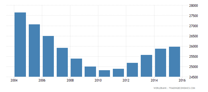 suriname population ages 14 19 male wb data