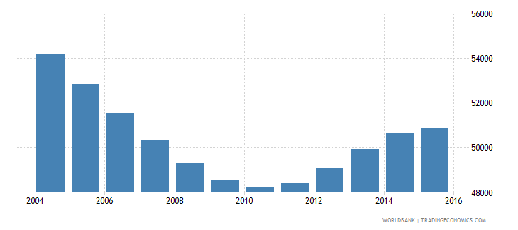 suriname population ages 14 19 total wb data
