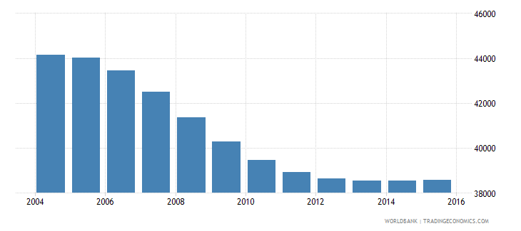 suriname population ages 15 24 female wb data