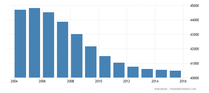suriname population ages 15 24 male wb data