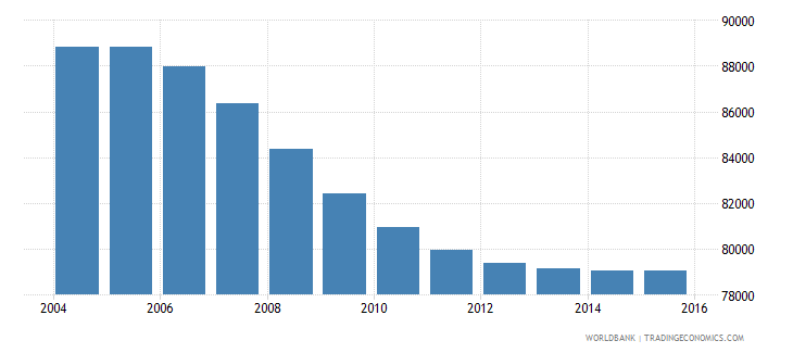 suriname population ages 15 24 total wb data