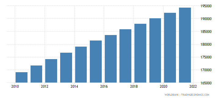 suriname population ages 15 64 female wb data