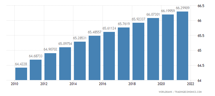 suriname population ages 15 64 percent of total wb data
