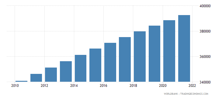 suriname population ages 15 64 total wb data