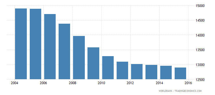suriname population ages 3 5 male wb data