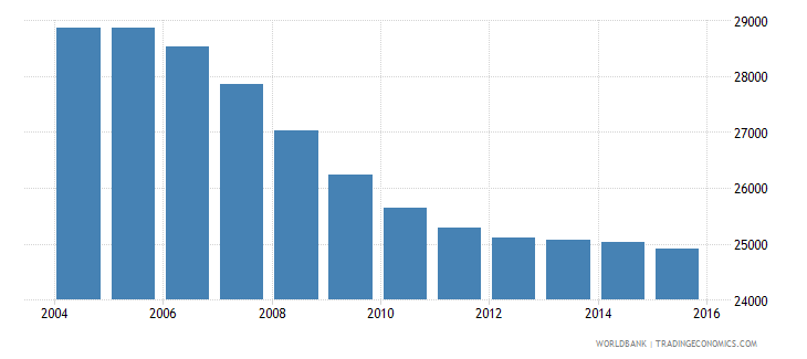 suriname population ages 3 5 total wb data