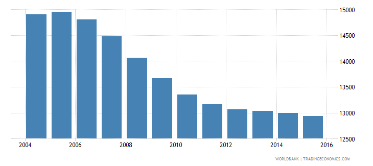 suriname population ages 4 6 male wb data
