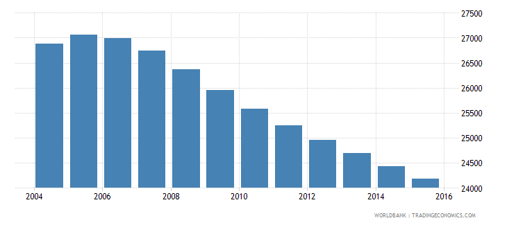 suriname population ages 5 10 female wb data