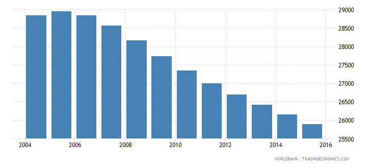 suriname population ages 5 10 male wb data