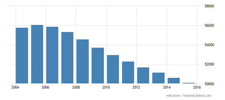 suriname population ages 5 10 total wb data
