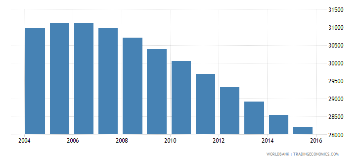suriname population ages 5 11 female wb data