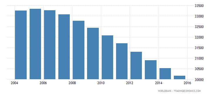 suriname population ages 5 11 male wb data