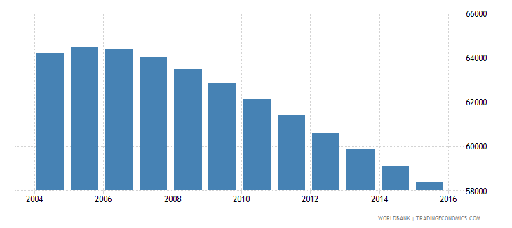 suriname population ages 5 11 total wb data