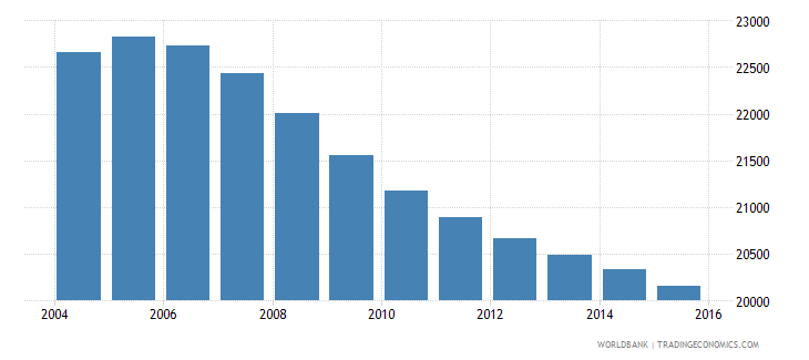 suriname population ages 5 9 female wb data