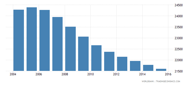 suriname population ages 5 9 male wb data