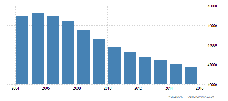 suriname population ages 5 9 total wb data