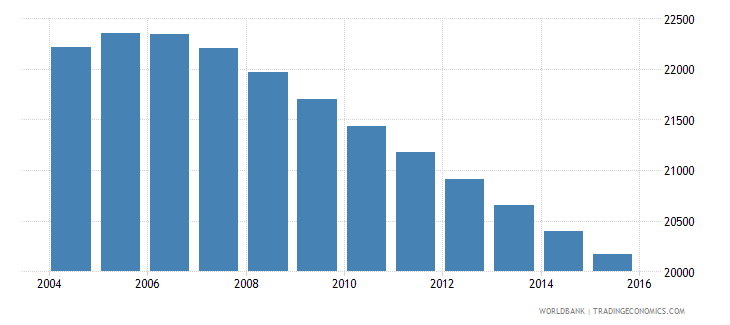 suriname population ages 6 10 female wb data