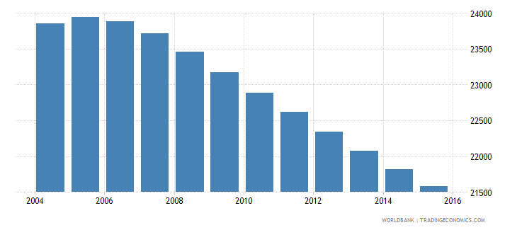 suriname population ages 6 10 male wb data