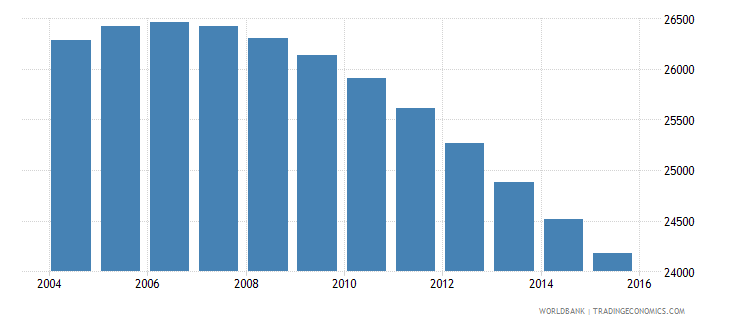 suriname population ages 6 11 female wb data