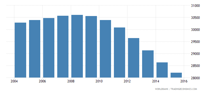 suriname population ages 6 12 female wb data