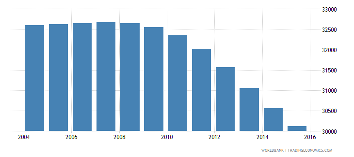 suriname population ages 6 12 male wb data