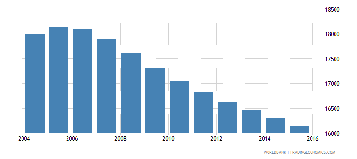 suriname population ages 6 9 female wb data