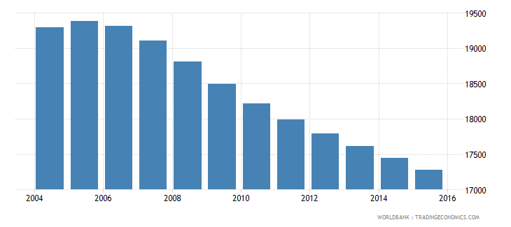 suriname population ages 6 9 male wb data