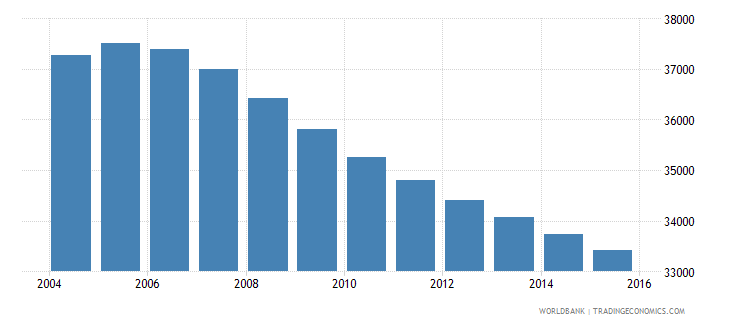 suriname population ages 6 9 total wb data