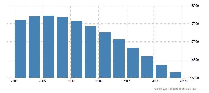 suriname population ages 7 10 female wb data