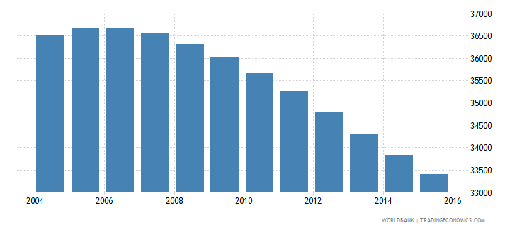 suriname population ages 7 10 total wb data