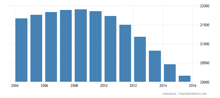 suriname population ages 7 11 female wb data