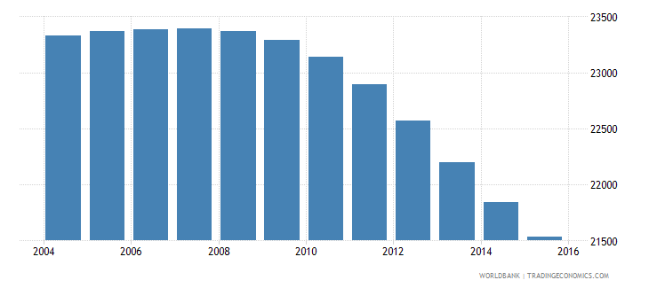 suriname population ages 7 11 male wb data