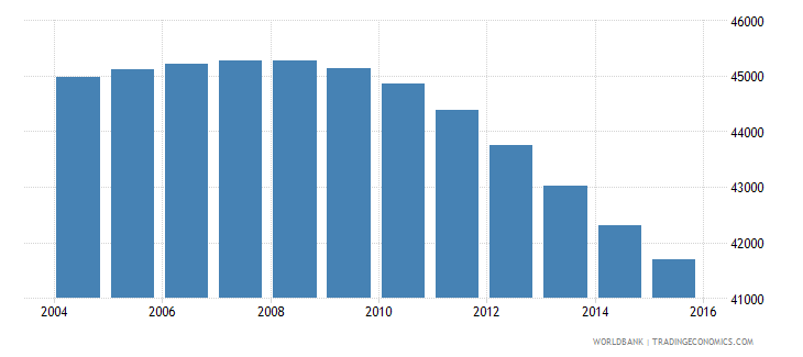 suriname population ages 7 11 total wb data