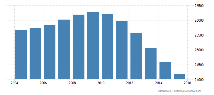 suriname population ages 7 12 female wb data