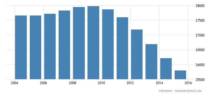 suriname population ages 7 12 male wb data