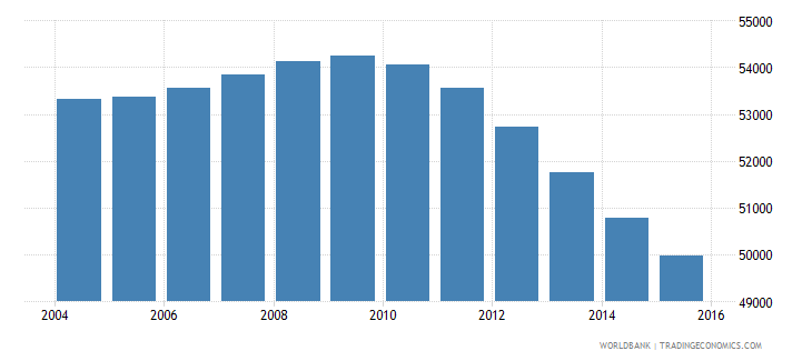 suriname population ages 7 12 total wb data