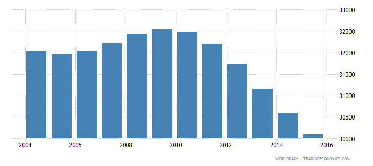 suriname population ages 7 13 male wb data