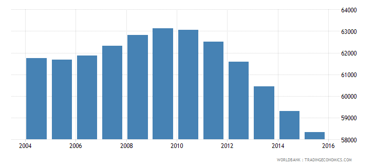 suriname population ages 7 13 total wb data