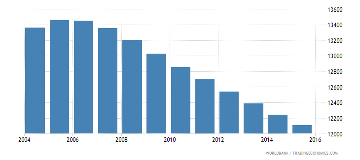 suriname population ages 7 9 female wb data