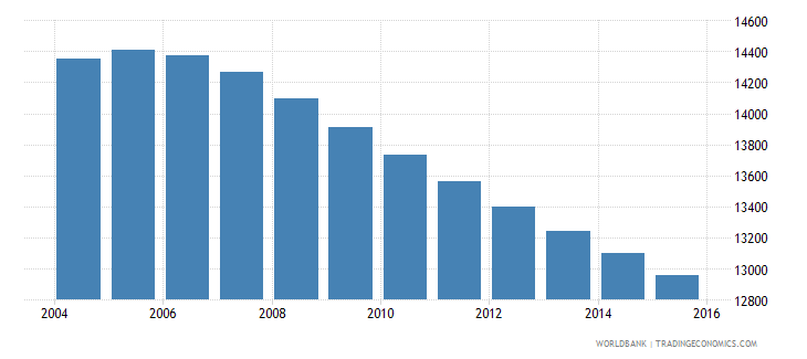 suriname population ages 7 9 male wb data