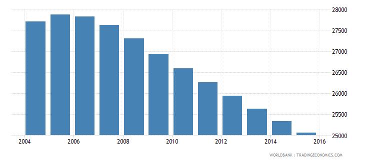 suriname population ages 7 9 total wb data