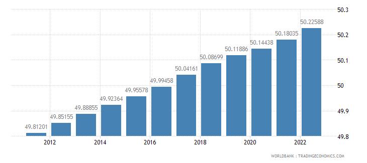 suriname population female percent of total wb data