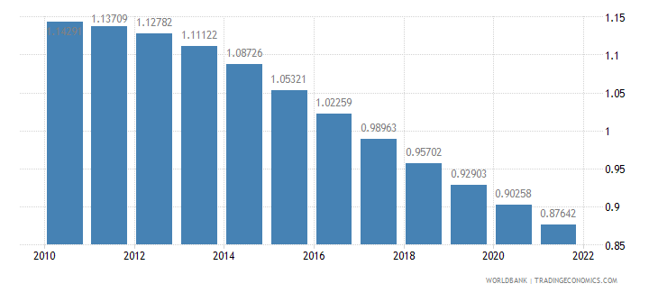 suriname population growth annual percent wb data